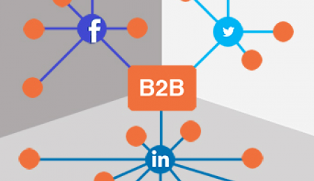 B2B, Facebook, Twitter, Linkedin